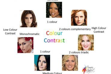 Understanding Colour Contrast - Celebrity Colour Contrast examples