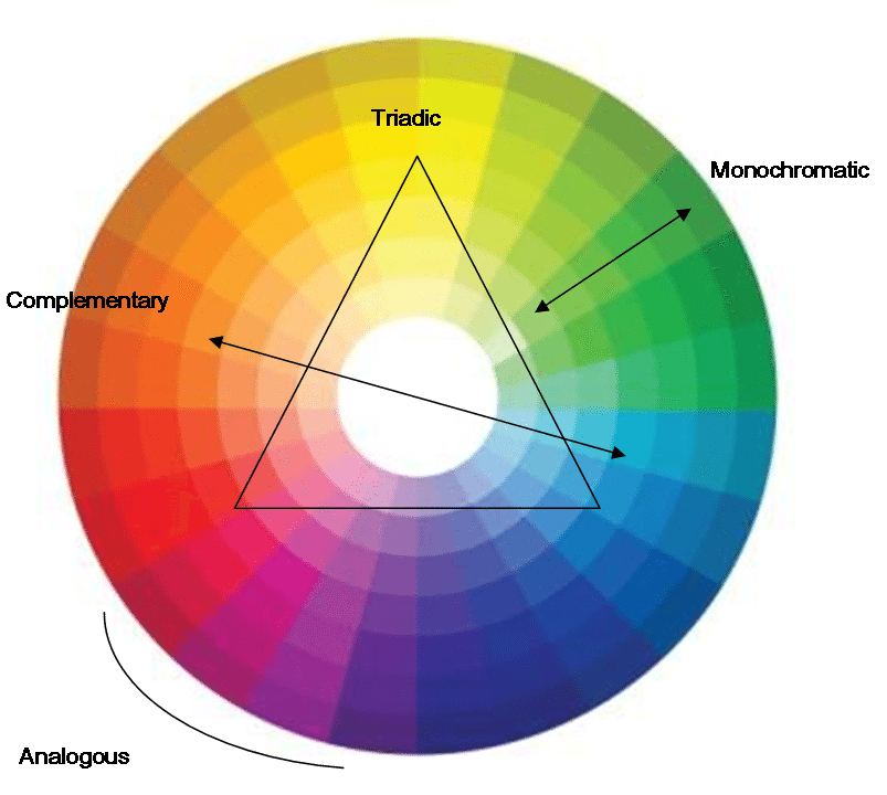 How to combine colours using the colour wheel for Picture of colour wheel