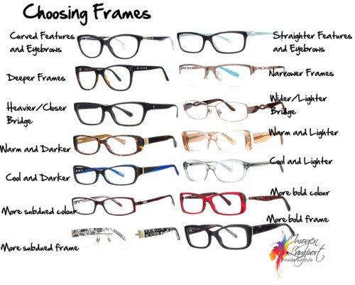 Choosing Frames