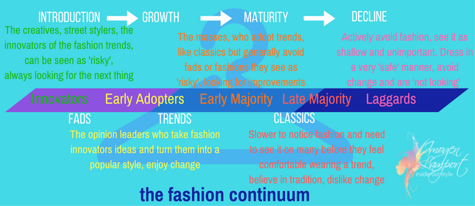 Understanding the fashion continuum and where you sit on it