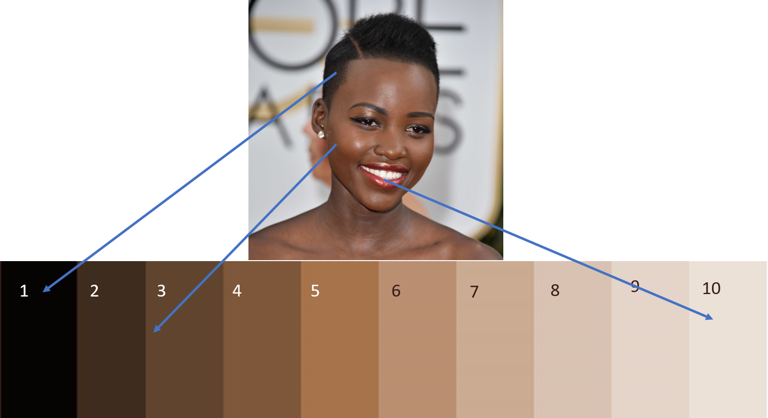 Understanding value, colour contrast and value contrast with darker skin tones