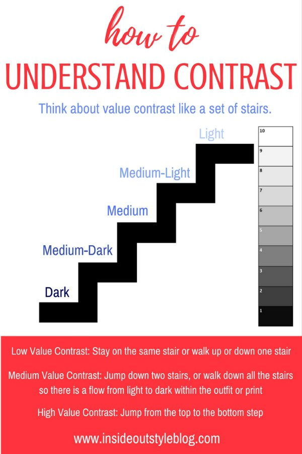 How to Understand Value Contrast - the stairs concept - click here for more details