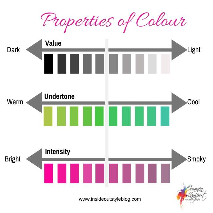 3 Properties of Colour